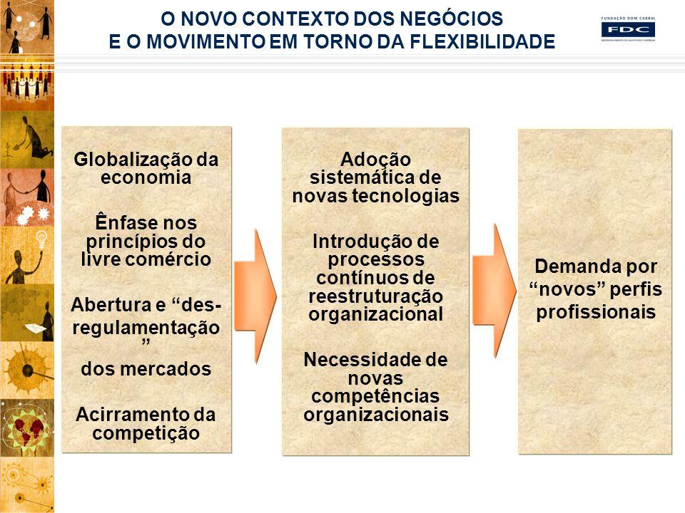 Desenvolvimento de lideranças (62%) Gestão de competências (51%) Atração e retenção de talentos (51%) Aumento da produtividade (35%) Condução e suporte a processos de mudança organizacional e cultural (32%) Disseminação de valores éticos e de responsabilidade social (26%) Promoção de ações direcionadas à qualidade de vida no trabalho (18%) Gestão do conhecimento (15%) Implementação de sistemas inovadores de avaliação de desempenho (11%) Redução dos custos de mão-de-obra (9%) Pesquisa realizada junto executivos de nível estratégico de grandes empresas atuantes no Brasil revelam como principais orientações estratégicas na dimensão de pessoas: PREOCUPAÇÕES ESTRATÉGICAS EM GESTÃO DE PESSOAS FONTE: Milagres et al.