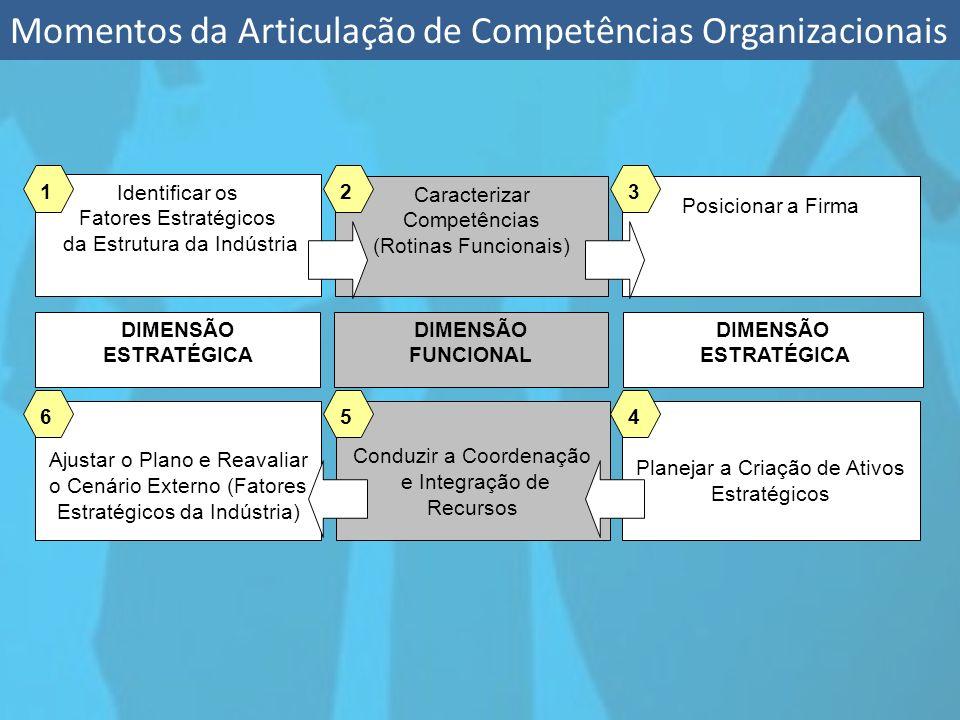 Momentos da Articulação de Competências Organizacionais Identificar os Fatores Estratégicos da Estrutura da Indústria Posicionar a Firma Caracterizar