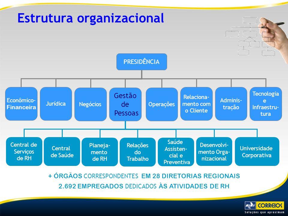 PRESIDÊNCIA Econômico- Financeira Jurídica Negócios Gestão de Pessoas Operações Relaciona- mento com o Cliente Adminis- tração Tecnologia e Infraestru
