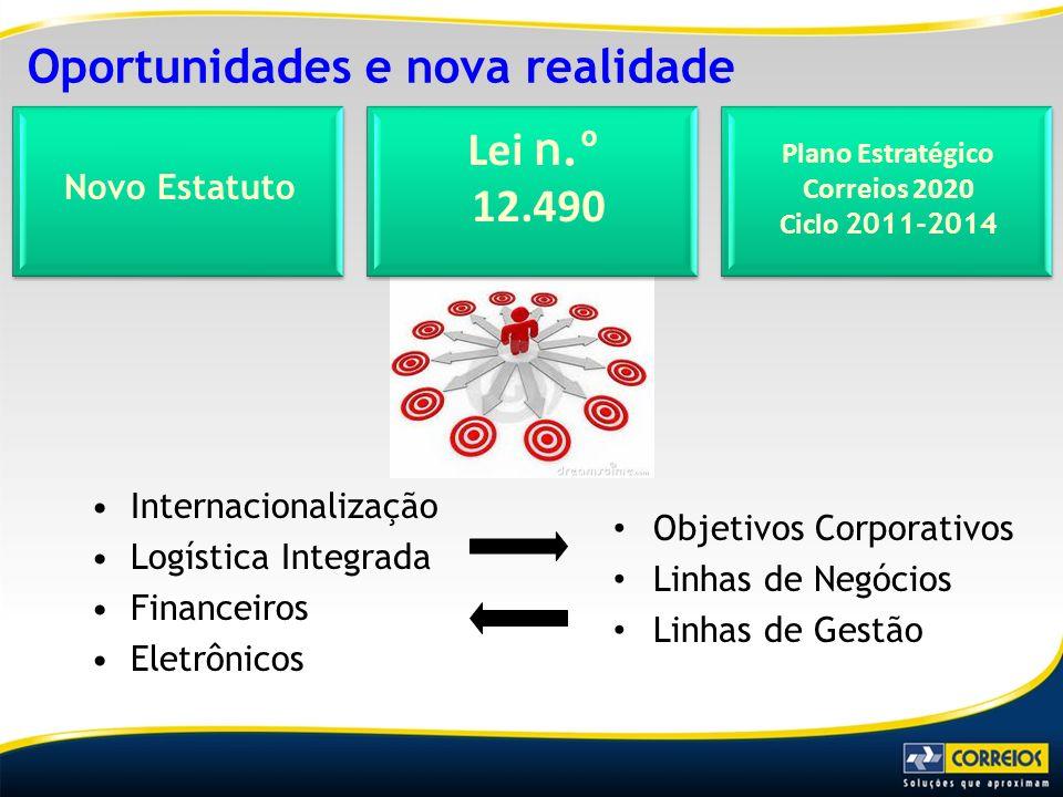 Oportunidades e nova realidade Internacionalização Logística Integrada Financeiros Eletrônicos Objetivos Corporativos Linhas de Negócios Linhas de Ges