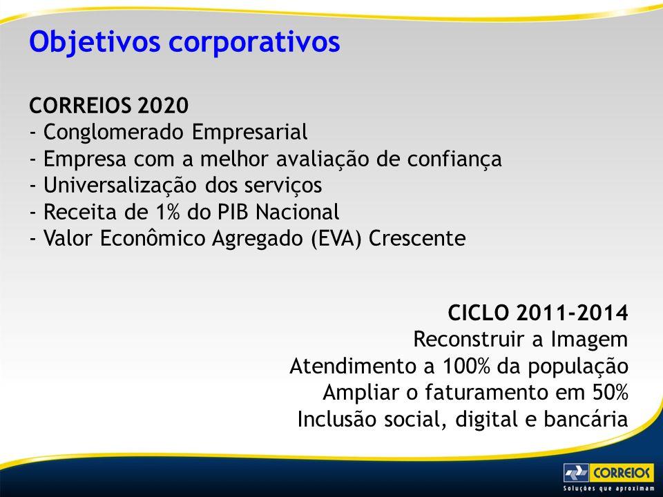 Objetivos corporativos CORREIOS 2020 - Conglomerado Empresarial - Empresa com a melhor avaliação de confiança - Universalização dos serviços - Receita