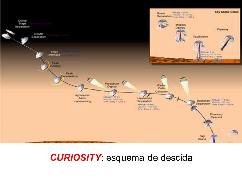 CURIOSITY: esquema de descida