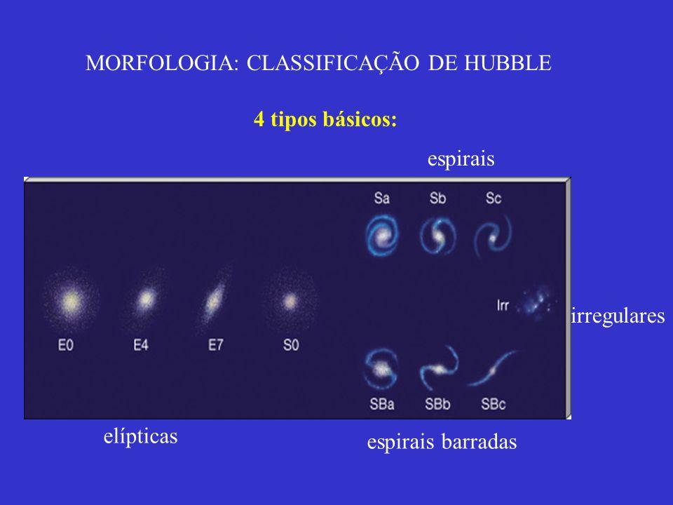 MORFOLOGIA: CLASSIFICAÇÃO DE HUBBLE 4 tipos básicos: elípticas espirais barradas espirais irregulares