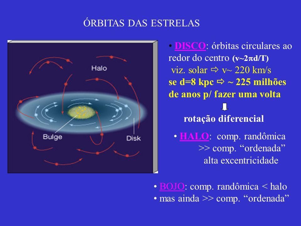 ÓRBITAS DAS ESTRELAS DISCO: órbitas circulares ao redor do centro (v~2 d/T) viz. solar v~ 220 km/s se d=8 kpc ~ 225 milhões de anos p/ fazer uma volta