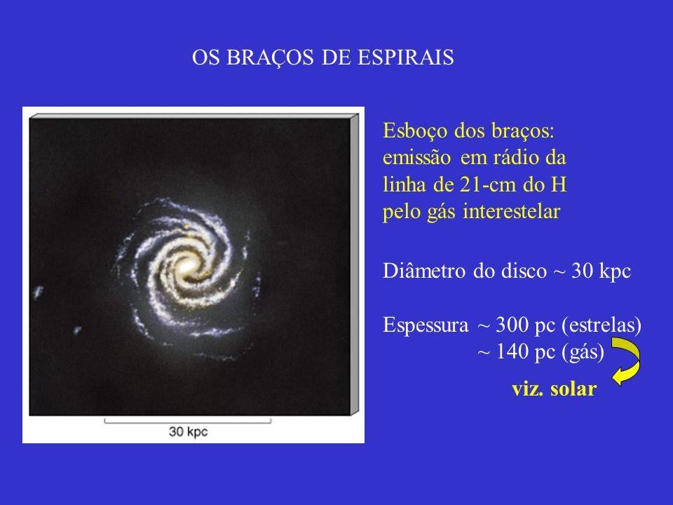 OS BRAÇOS DE ESPIRAIS Esboço dos braços: emissão em rádio da linha de 21-cm do H pelo gás interestelar Diâmetro do disco ~ 30 kpc Espessura ~ 300 pc (