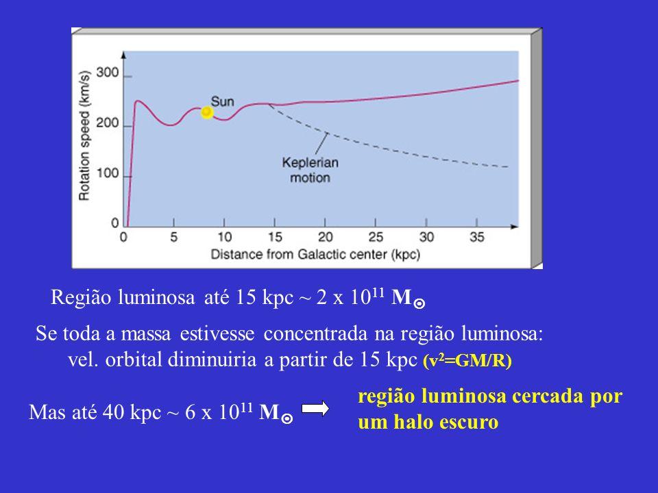 Região luminosa até 15 kpc ~ 2 x 10 11 M Mas até 40 kpc ~ 6 x 10 11 M região luminosa cercada por um halo escuro Se toda a massa estivesse concentrada
