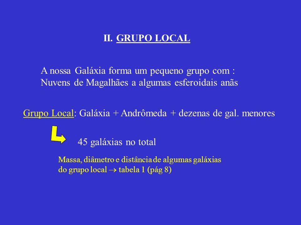 II. GRUPO LOCAL A nossa Galáxia forma um pequeno grupo com : Nuvens de Magalhães a algumas esferoidais anãs Grupo Local: Galáxia + Andrômeda + dezenas