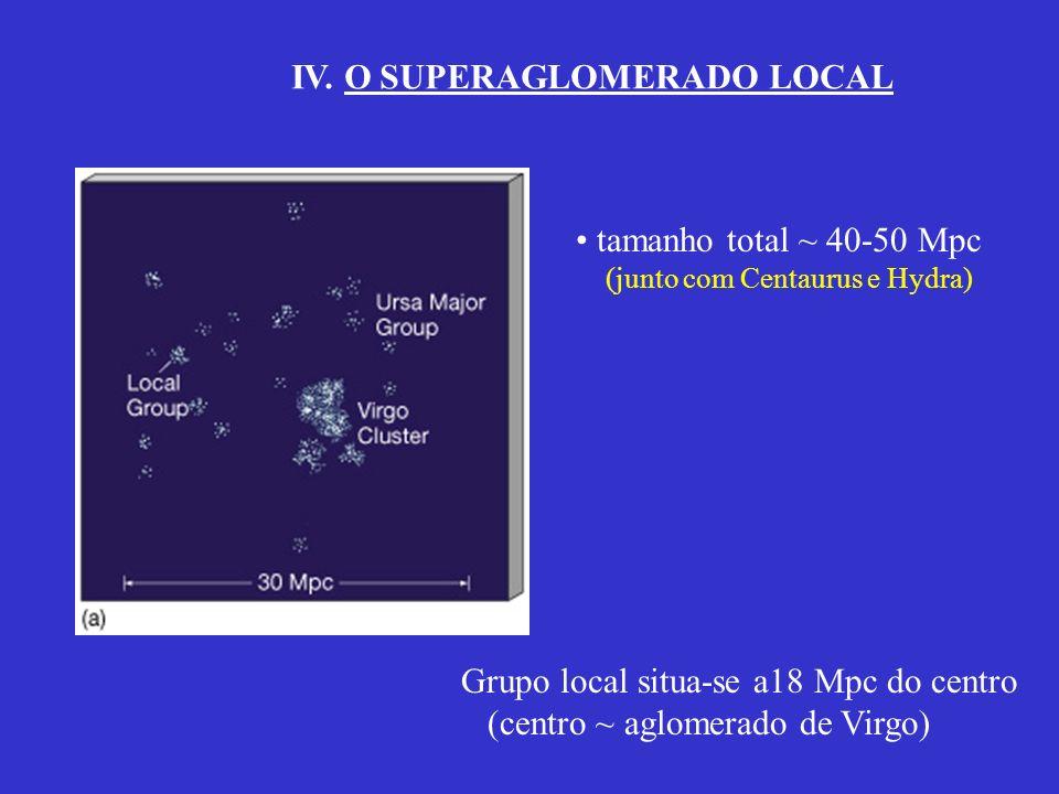 IV. O SUPERAGLOMERADO LOCAL tamanho total ~ 40-50 Mpc (junto com Centaurus e Hydra) Grupo local situa-se a18 Mpc do centro (centro ~ aglomerado de Vir