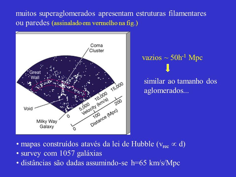 muitos superaglomerados apresentam estruturas filamentares ou paredes (assinalado em vermelho na fig.) vazios ~ 50h -1 Mpc similar ao tamanho dos aglo