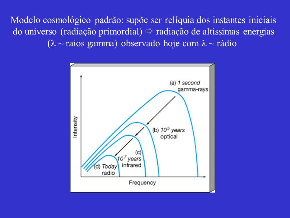 Modelo cosmológico padrão: supõe ser relíquia dos instantes iniciais do universo (radiação primordial) radiação de altíssimas energias ( ~ raios gamma