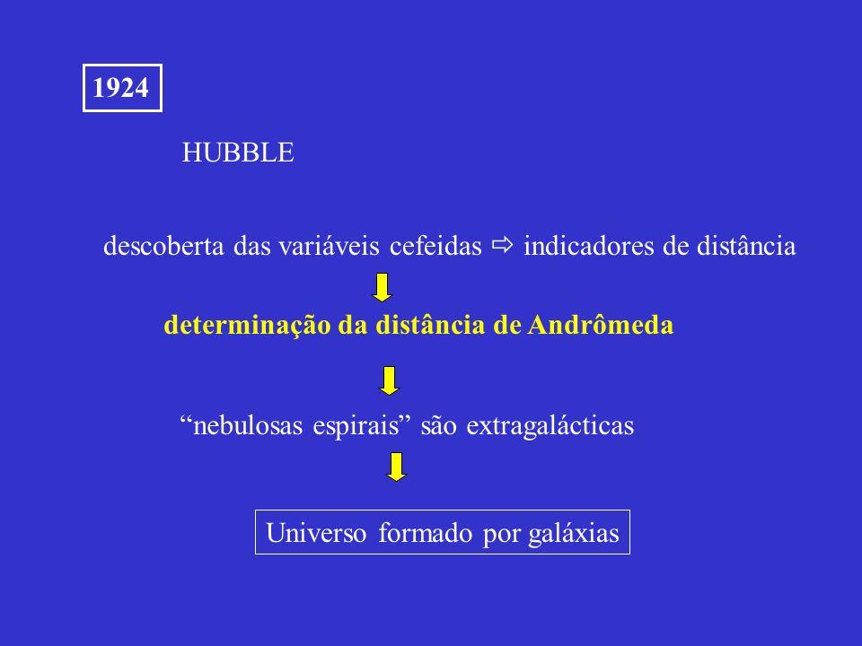 1924 HUBBLE descoberta das variáveis cefeidas indicadores de distância nebulosas espirais são extragalácticas determinação da distância de Andrômeda U