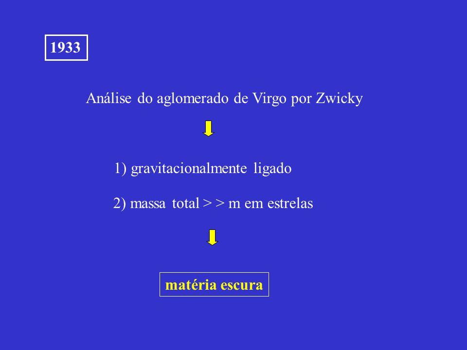 1933 Análise do aglomerado de Virgo por Zwicky 1) gravitacionalmente ligado 2) massa total > > m em estrelas matéria escura