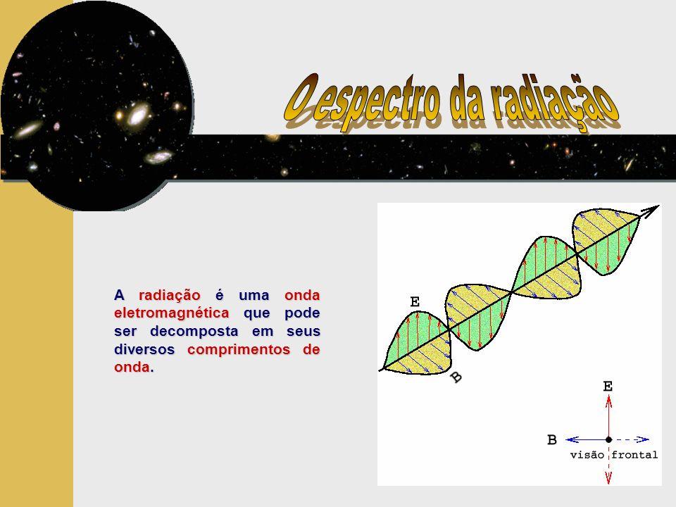 A radiação é uma onda eletromagnética que pode ser decomposta em seus diversos comprimentos de onda.