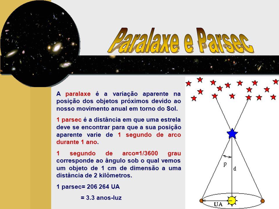A paralaxe é a variação aparente na posição dos objetos próximos devido ao nosso movimento anual em torno do Sol.
