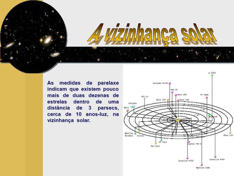 As medidas de paralaxe indicam que existem pouco mais de duas dezenas de estrelas dentro de uma distância de 3 parsecs, cerca de 10 anos-luz, na vizinhança solar.