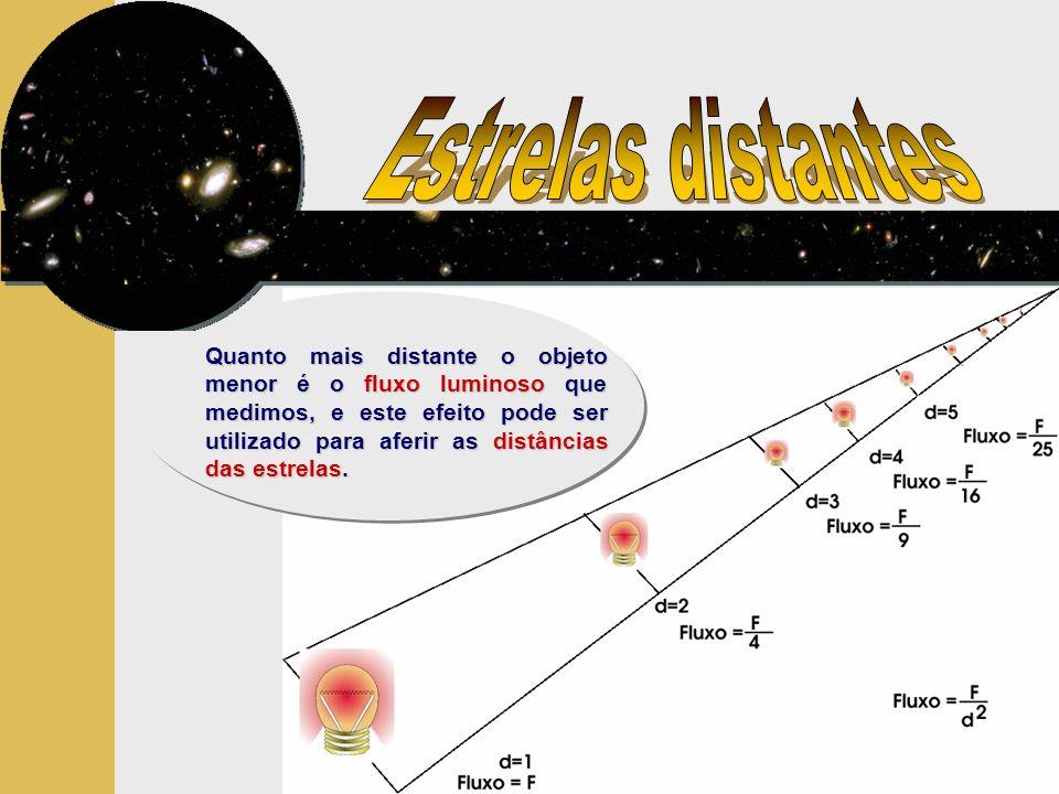 Quanto mais distante o objeto menor é o fluxo luminoso que medimos, e este efeito pode ser utilizado para aferir as distâncias das estrelas.