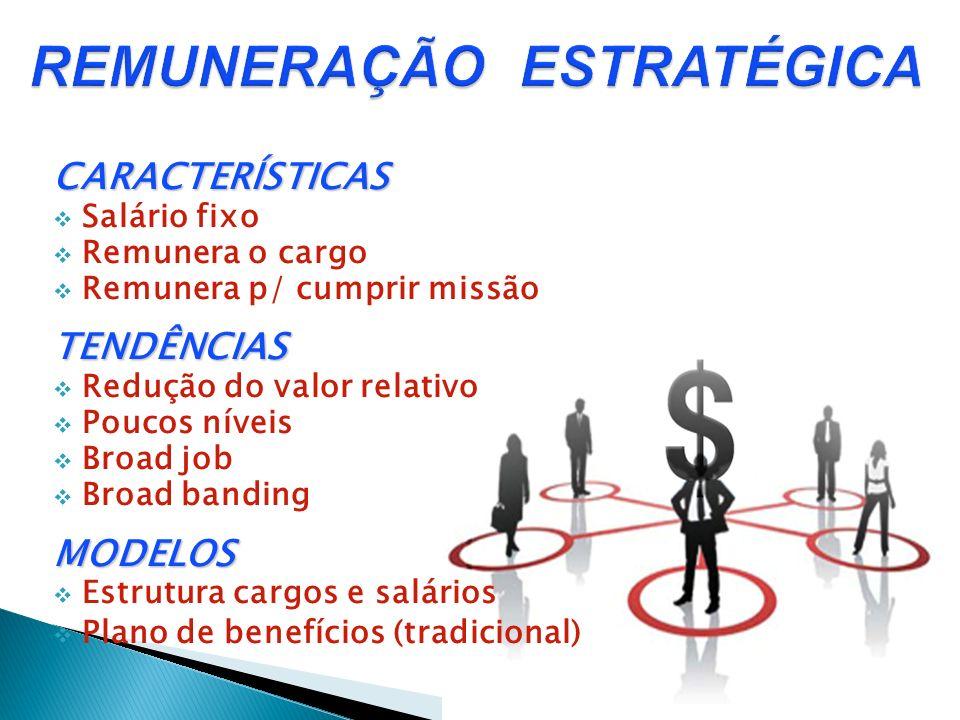 CARACTERÍSTICAS Salário fixo Remunera o cargo Remunera p/ cumprir missãoTENDÊNCIAS Redução do valor relativo Poucos níveis Broad job Broad bandingMODE