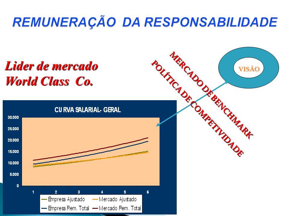 VISÃO MERCADO DE BENCHMARK POLÍTICA DE COMPETIVIDADE Lider de mercado World Class Co.
