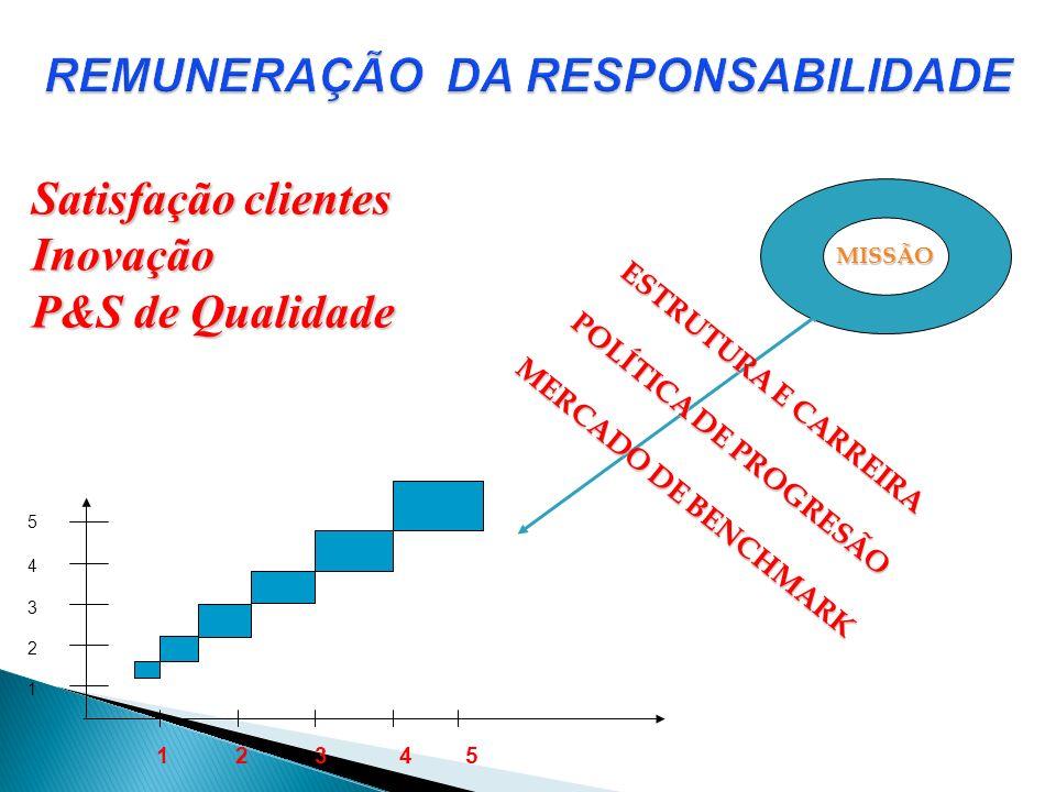 MISSÃO ESTRUTURA E CARREIRA POLÍTICA DE PROGRESÃO MERCADO DE BENCHMARK Satisfação clientes Inovação P&S de Qualidade 1 2 3 4 5 5 4 3 2 1