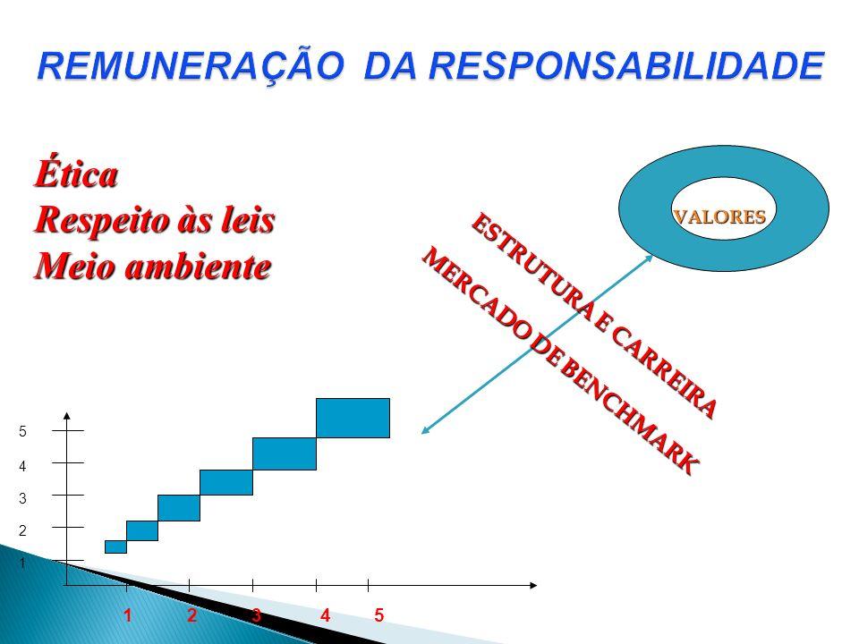VALORES ESTRUTURA E CARREIRA MERCADO DE BENCHMARK Ética Respeito às leis Meio ambiente 1 2 3 4 5 5 4 3 2 1