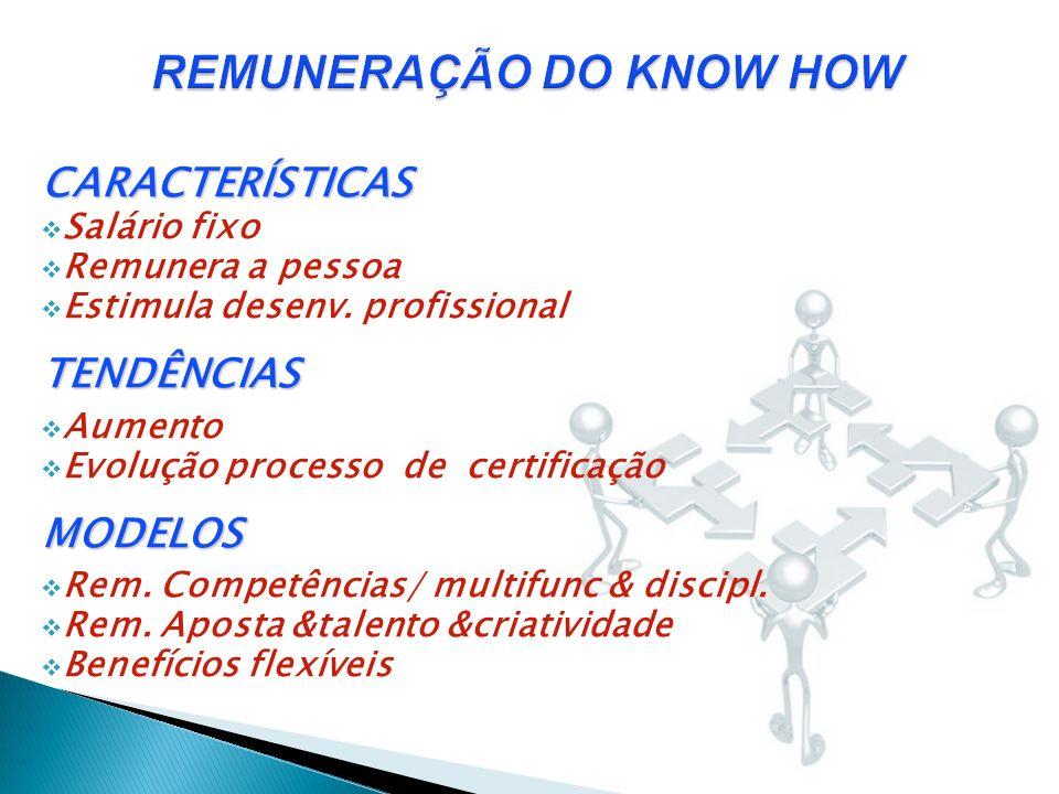REMUNERAÇÃO DO KNOW HOW REMUNERAÇÃO DO KNOW HOW CARACTERÍSTICAS Salário fixo Remunera a pessoa Estimula desenv. profissionalTENDÊNCIAS Aumento Evoluçã