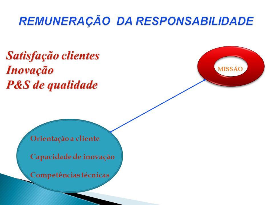 MISSÃO Orientação a cliente Capacidade de inovação Competências técnicas Satisfação clientes Inovação P&S de qualidade