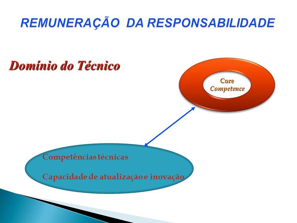 CoreCompetence Competências técnicas Capacidade de atualização e inovação Domínio do Técnico