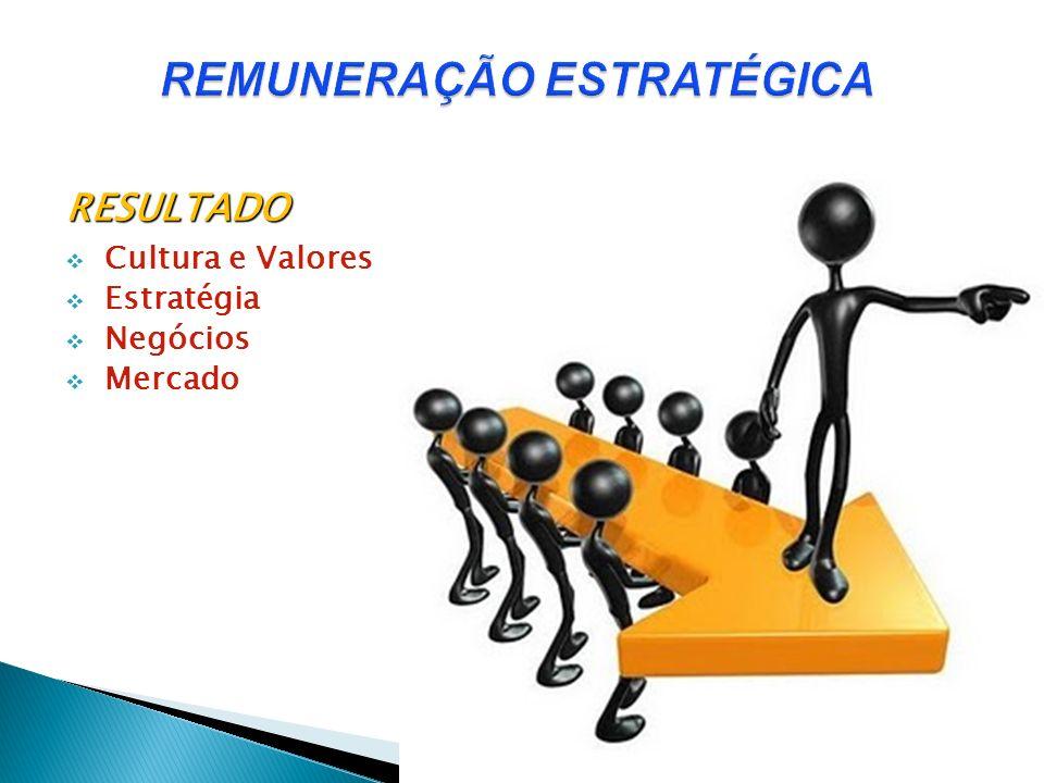 RESULTADO Cultura e Valores Estratégia Negócios Mercado