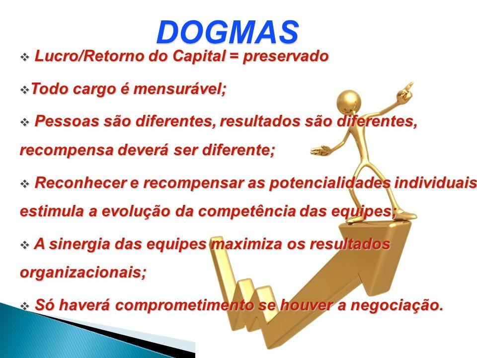 DOGMAS Lucro/Retorno do Capital = preservado Lucro/Retorno do Capital = preservado Todo cargo é mensurável; Todo cargo é mensurável; Pessoas são difer