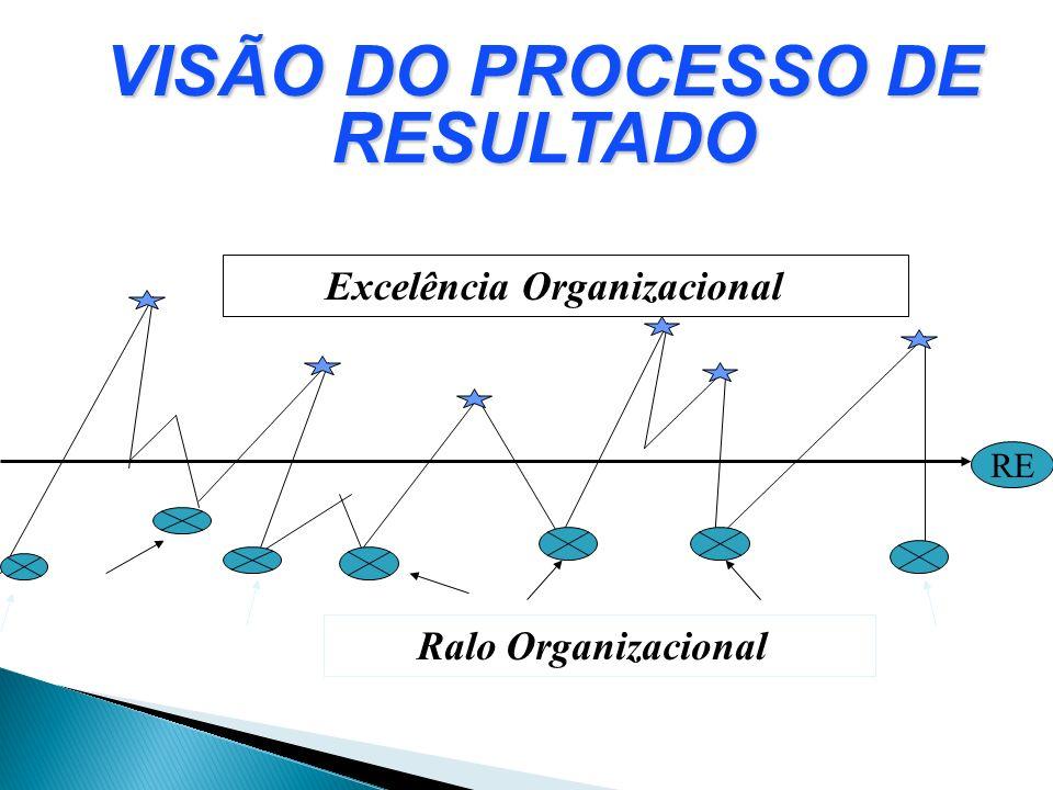 RE Excelência Organizacional Ralo Organizacional VISÃO DO PROCESSO DE RESULTADO