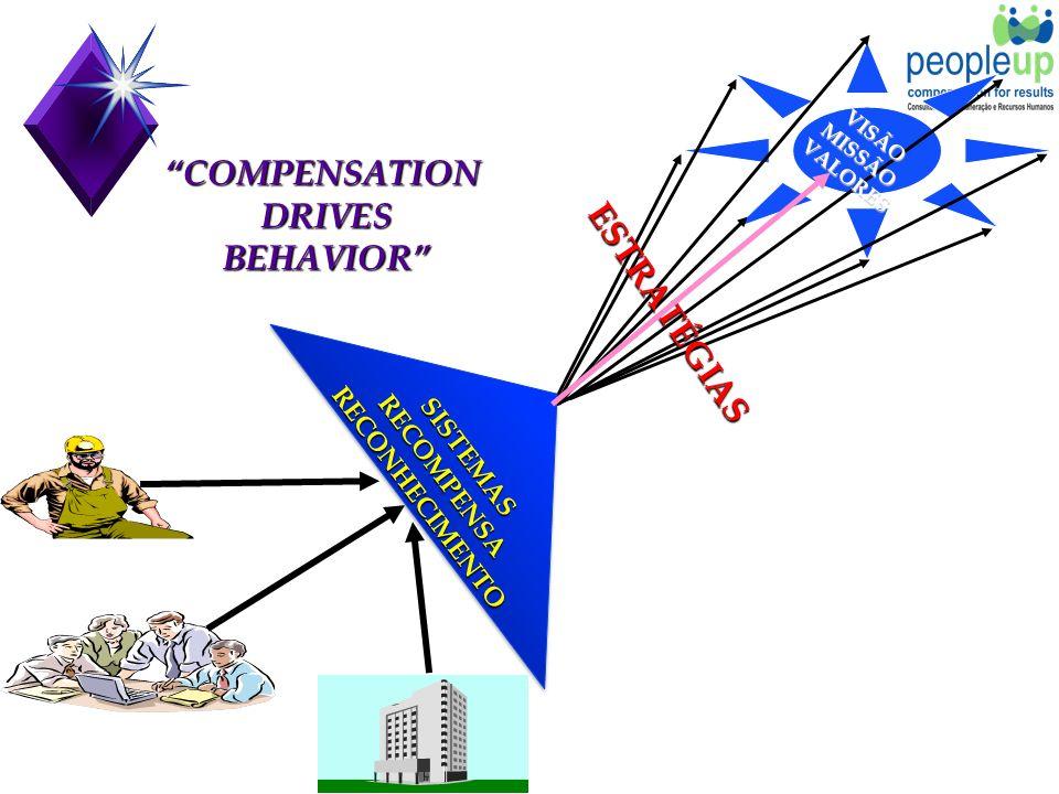 SISTEMASRECOMPENSARECONHECIMENTOSISTEMASRECOMPENSARECONHECIMENTO COMPENSATIONDRIVESBEHAVIOR ESTRATÉGIAS VISÃOMISSÃOVALORES
