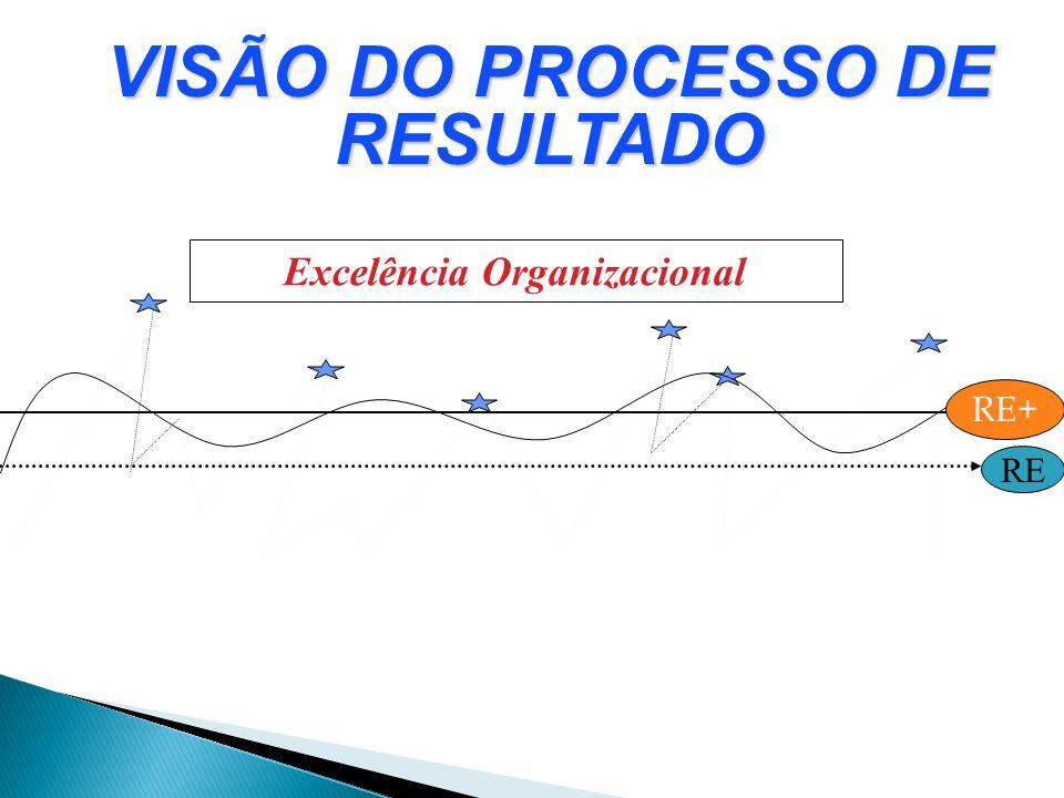 RE Excelência Organizacional RE+ VISÃO DO PROCESSO DE RESULTADO