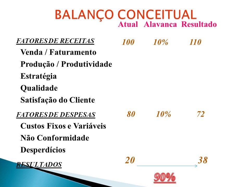 FATORES DE RECEITAS Venda / Faturamento Produção / Produtividade Estratégia Qualidade Satisfação do Cliente FATORES DE DESPESAS Custos Fixos e Variáve