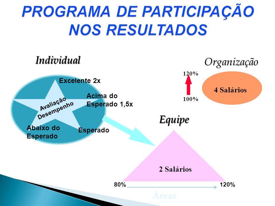Individual Esperado Excelente 2x Avaliação Desempenho 80%120% Organização 100% 4 Salários Acima do Esperado 1,5x 2 Salários Equipe Equipe Áreas Abaixo