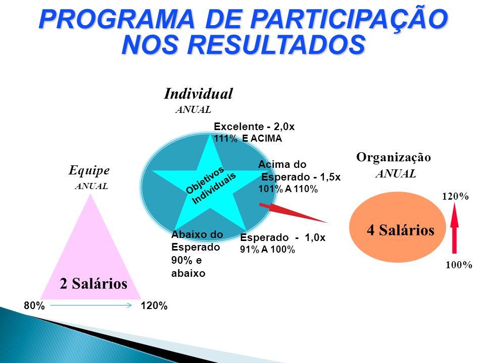 80%120% Organização ANUAL 120% 100% 4 Salários 2 Salários Equipe ANUAL Individual ANUAL Abaixo do Esperado 90% e abaixo Esperado - 1,0x 91% A 100% Exc