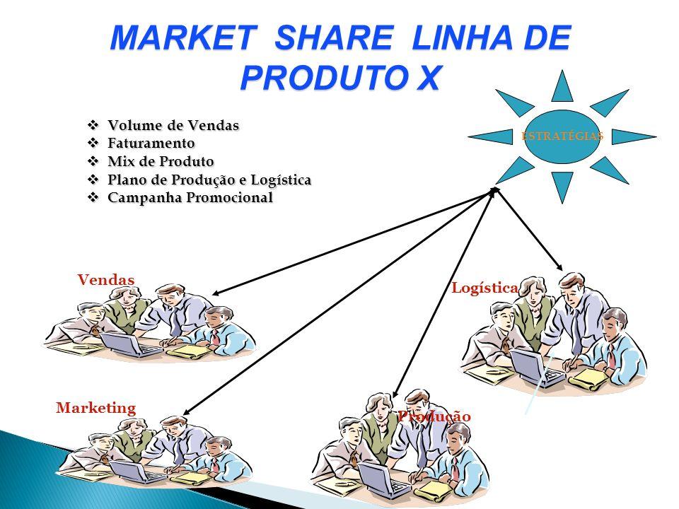 ESTRATÉGIAS MARKET SHARE LINHA DE PRODUTO X Vendas Logística Marketing Produção Volume de Vendas Volume de Vendas Faturamento Faturamento Mix de Produ