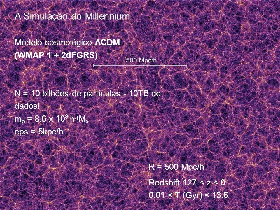 Redshift 127 < z < 0 0.01 < T (Gyr) < 13.6 R = 500 Mpc/h A Simulação do Millennium Modelo cosmológico ΛCDM (WMAP 1 + 2dFGRS) N = 10 bilhões de partículas - 10TB de dados.