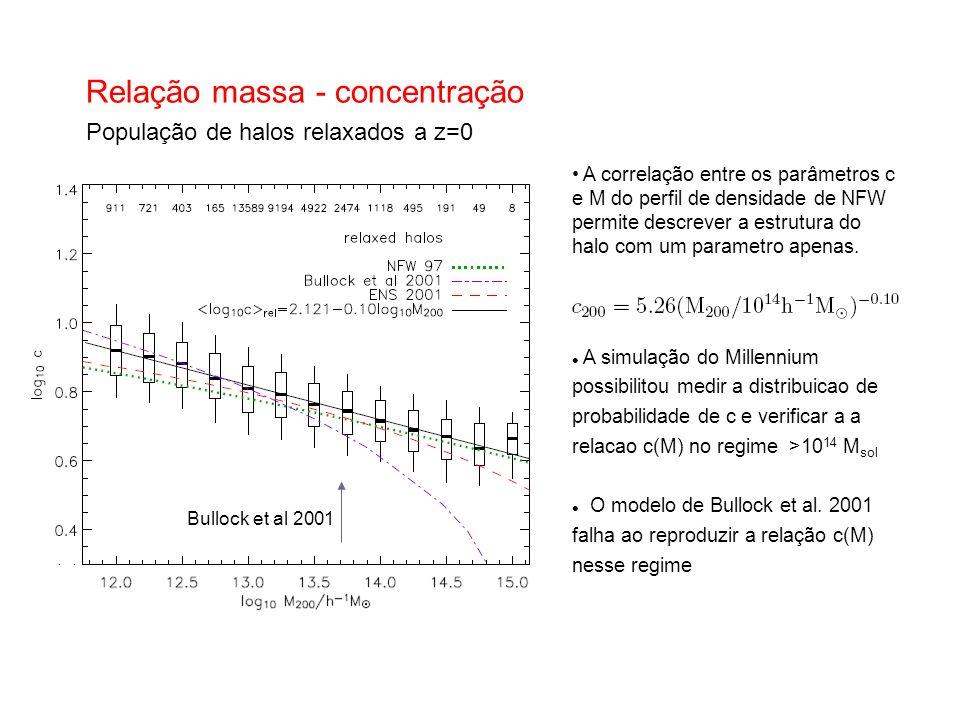 Relação massa - concentração População de halos relaxados a z=0 A correlação entre os parâmetros c e M do perfil de densidade de NFW permite descrever a estrutura do halo com um parametro apenas.