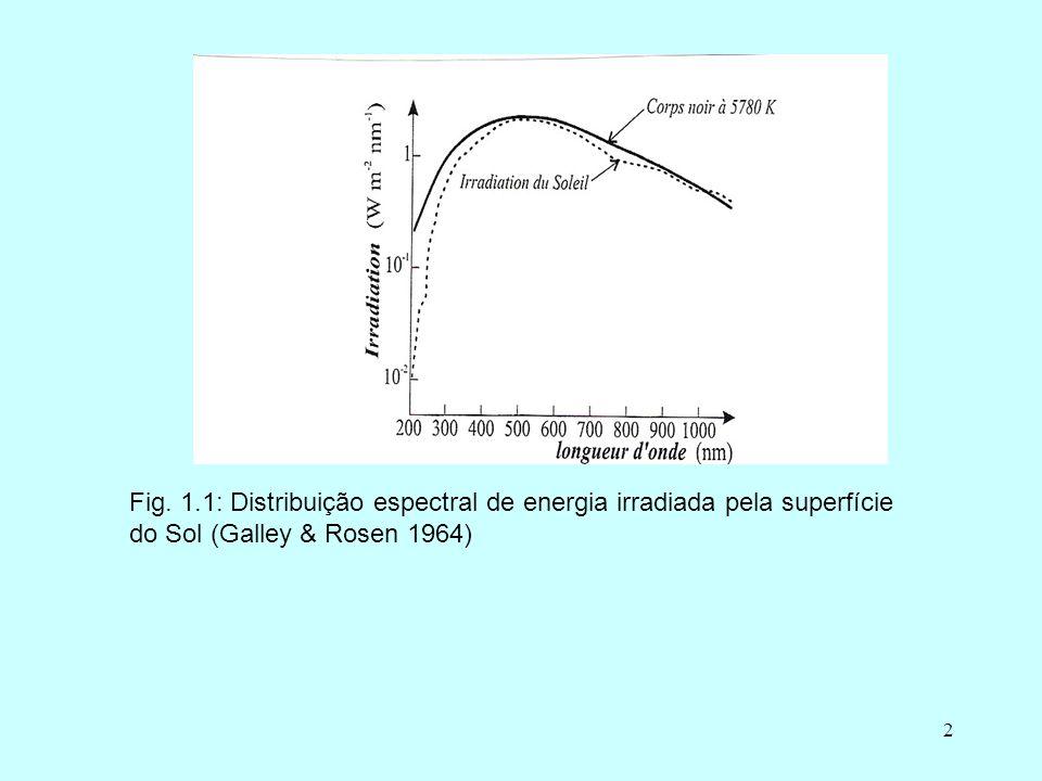 2 Fig. 1.1: Distribuição espectral de energia irradiada pela superfície do Sol (Galley & Rosen 1964)