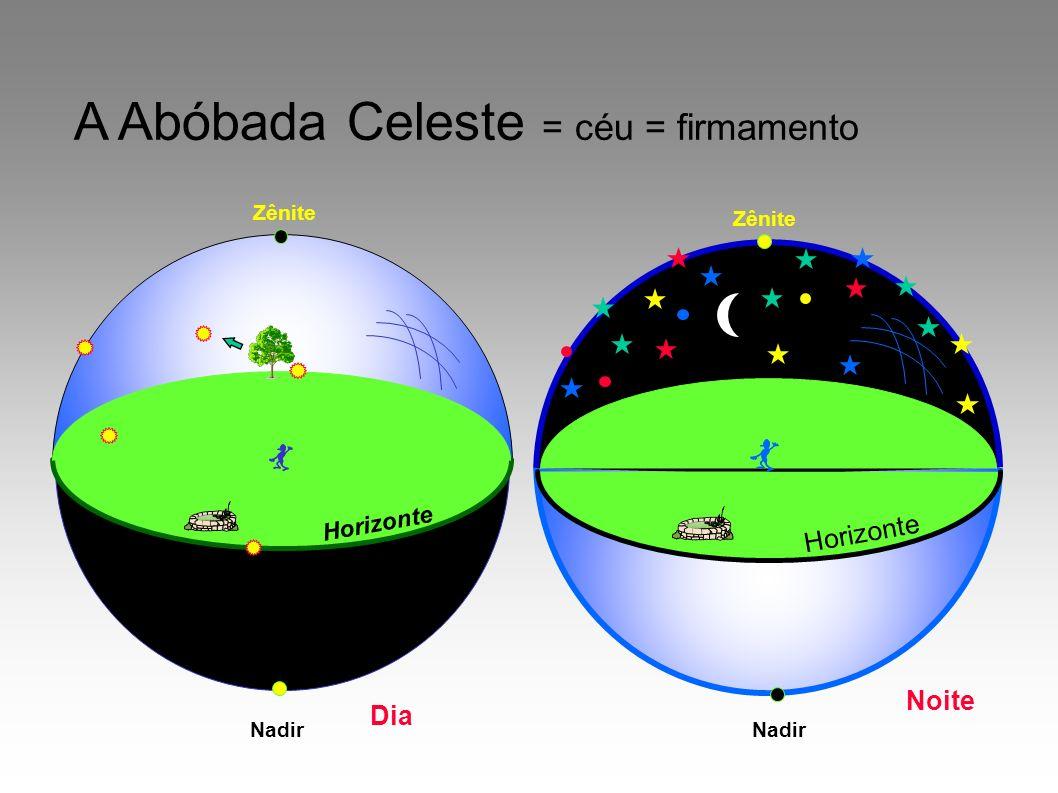 A Abóbada Celeste = céu = firmamento Nadir Horizonte Zênite Dia Noite Zênite Nadir