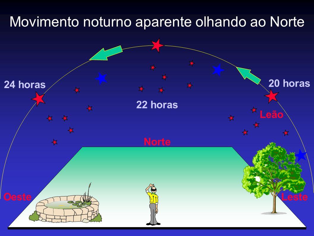Norte LesteOeste Leão 20 horas 22 horas 24 horas Movimento noturno aparente olhando ao Norte