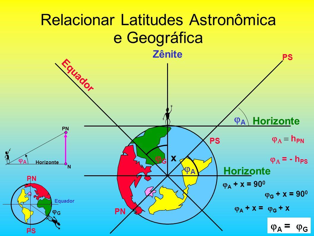 PS Equador PN Relacionar Latitudes Astronômica e Geográfica Horizonte Zênite G A Horizonte A A = G x h PN = - h PS PN PS Equador G PN N Horizonte A A