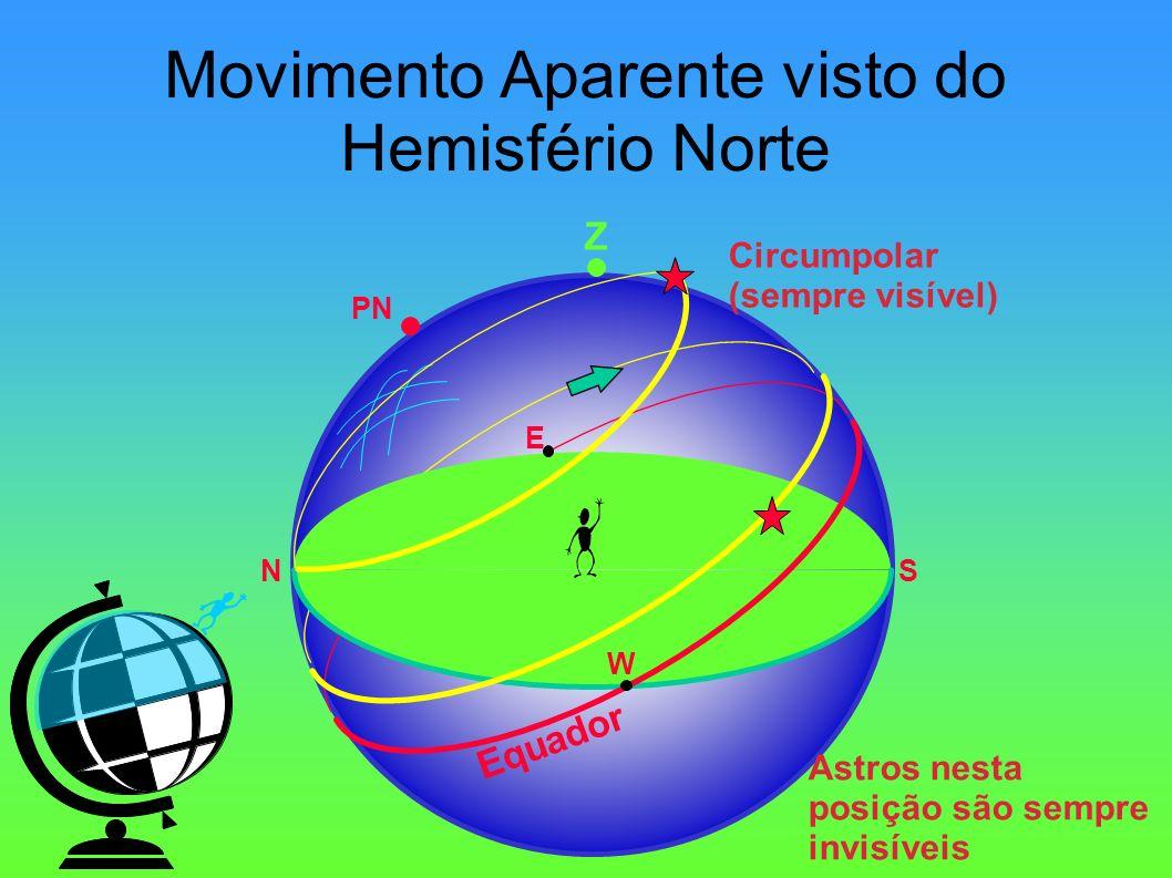 Movimento Aparente visto do Hemisfério Norte Z PN Equador NS E W Circumpolar (sempre visível) Astros nesta posição são sempre invisíveis