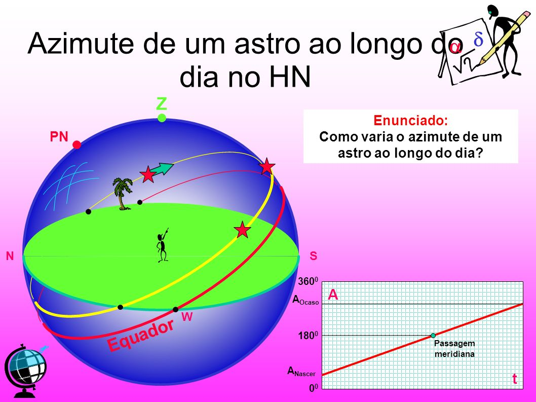 Azimute de um astro ao longo do dia no HN Enunciado: Como varia o azimute de um astro ao longo do dia? Z PN Equador NS W A t 180 0 0 360 0 Passagem me