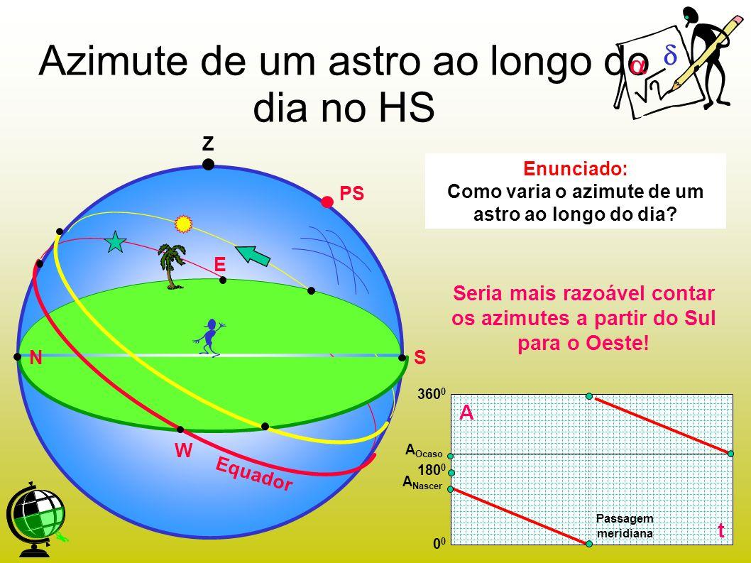 Azimute de um astro ao longo do dia no HS Enunciado: Como varia o azimute de um astro ao longo do dia? A t 180 0 0 360 0 Passagem meridiana A Nascer A