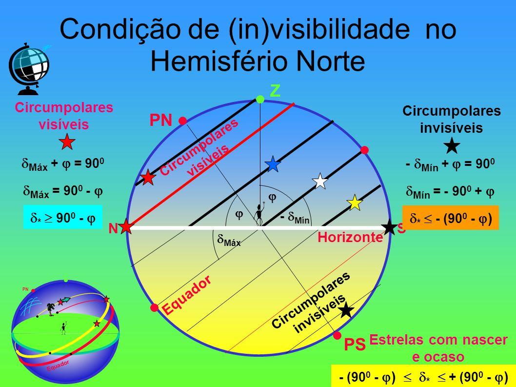 Condição de (in)visibilidade no Hemisfério Norte Z PN Equador PS NS Horizonte Circumpolares visíveis Z PN Equador Máx - Mín Máx + = 90 0 Máx = 90 0 -