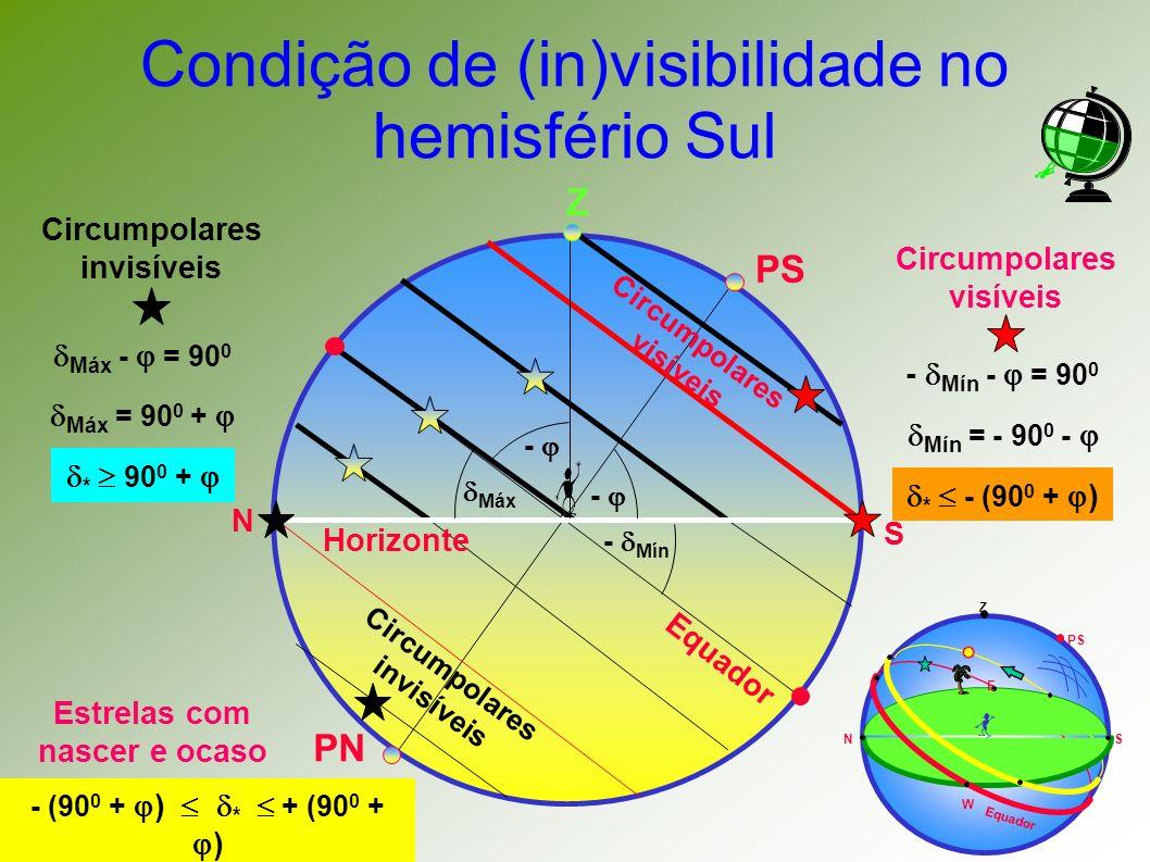 Condição de (in)visibilidade no hemisfério Sul Z PN Equador PS N S Horizonte Circumpolares visíveis Z PS NS E W Equador - Máx - Mín - Máx - = 90 0 Máx