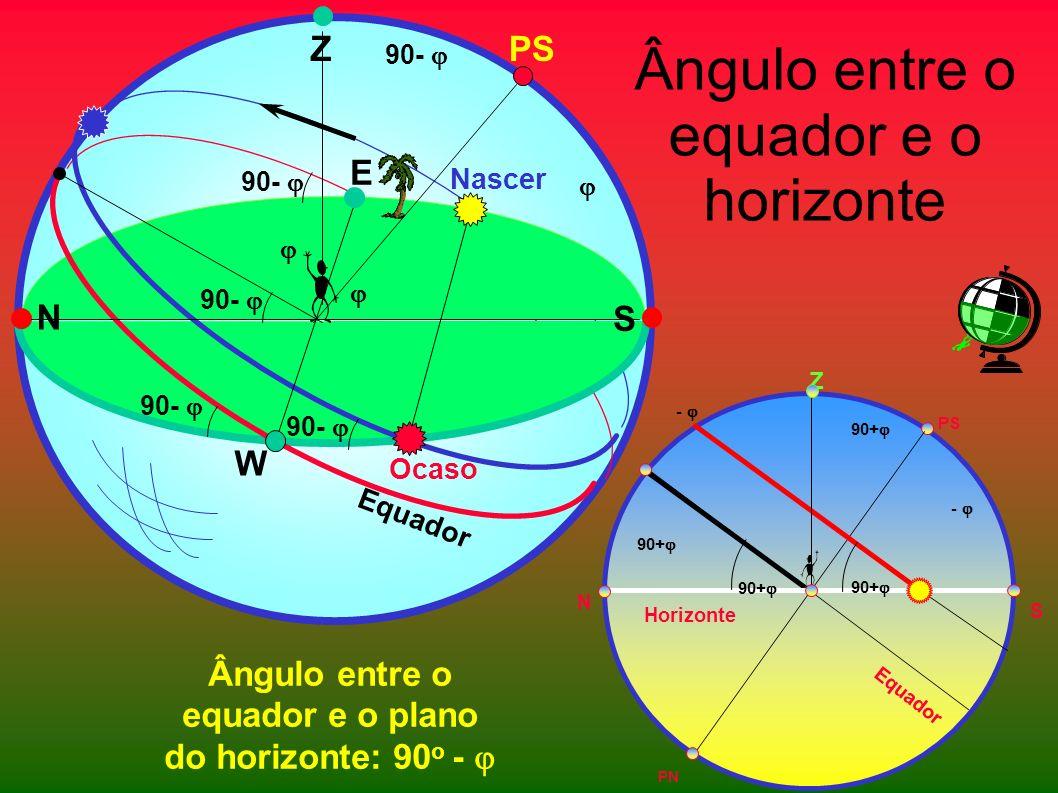 Ângulo entre o equador e o horizonte Ângulo entre o equador e o plano do horizonte: 90 o - PS W Equador E Nascer Ocaso 90- N S Z Z PN Equador PS N S H