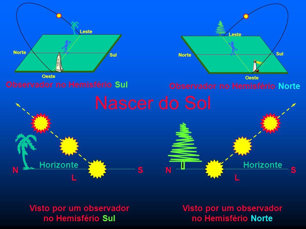 Nascer do Sol Horizonte NS Visto por um observador no Hemisfério Sul L Horizonte NS Visto por um observador no Hemisfério Norte L Observador no Hemisf