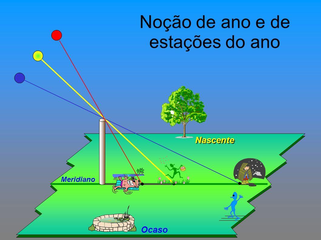 Noção de ano e de estações do ano Nascente Ocaso Meridiano
